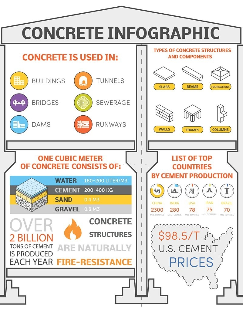 Concrete Infographic By St Catharines Concrete
